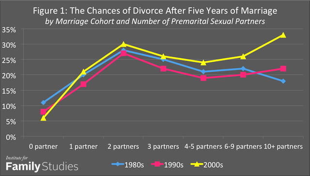 """Premarital sex with one partner substantially increases the odds of divorce - Love Smarts - Be """"Love Smart"""" in a love-challenged world!"""